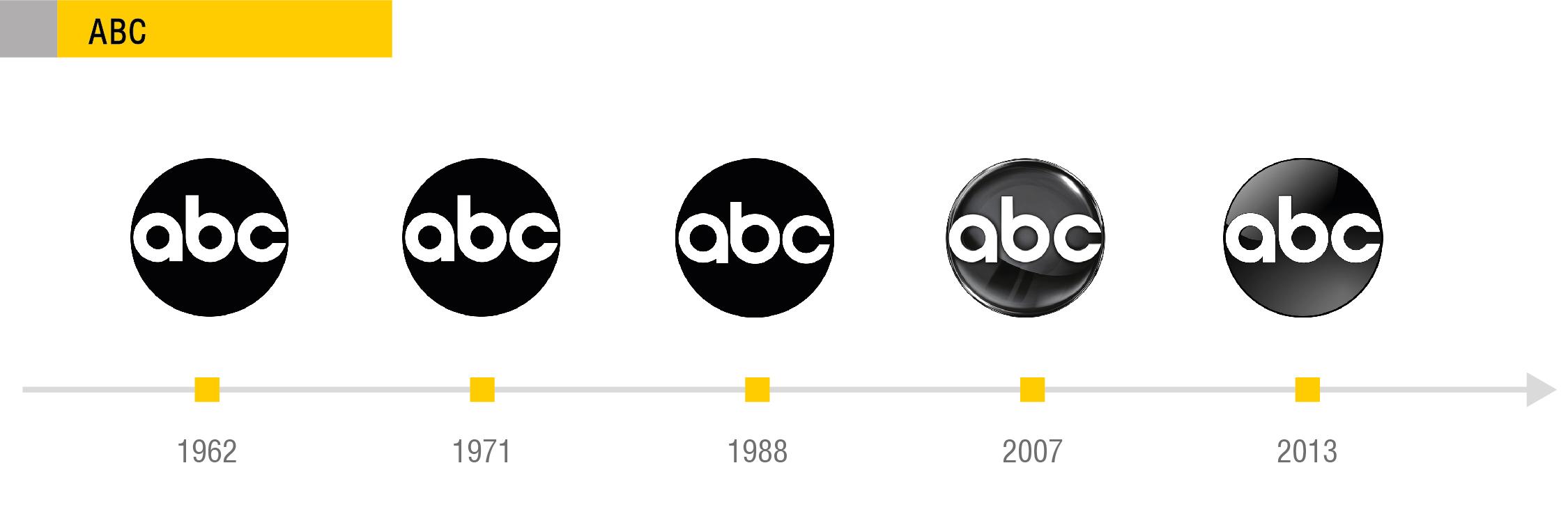 Логотип ABC: постоянство - признак мастерства