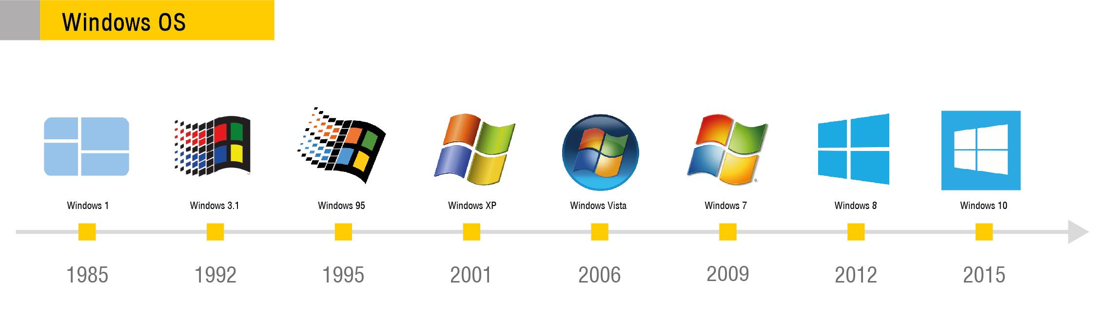 Логотип Windows OS – «почему ты флаг?»